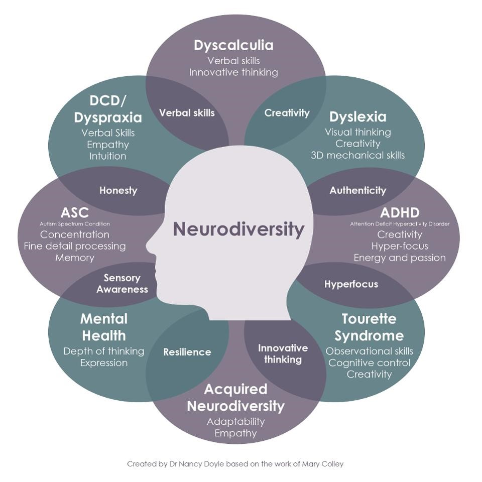 An image outlining different neurotypes